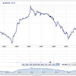 Archos-alltime-Stock-20110221