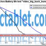battery_arnova10_vs_arnova10b_graphbat.php