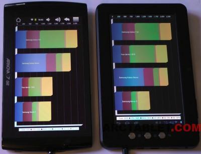 MPMan MID74c review part 2: Tablet performanceBoxchip