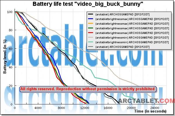 ARCHOS_GamePad_batterylife_bigbuckbunny_test