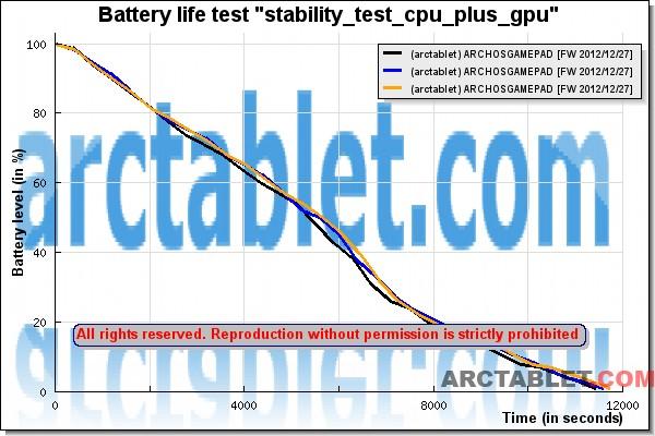 ARCHOS_GamePad_batterylife_stability_test