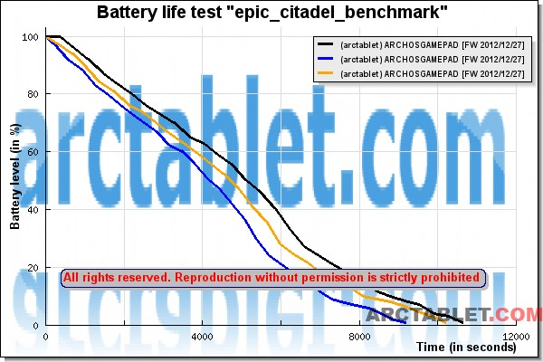 ARCHOS_GamePad_batterylife_epic_citadel_test