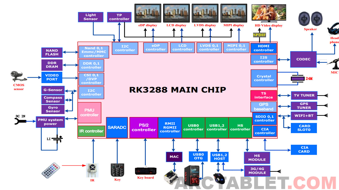 Rockchip Rk3288 Processor Shows Up Online