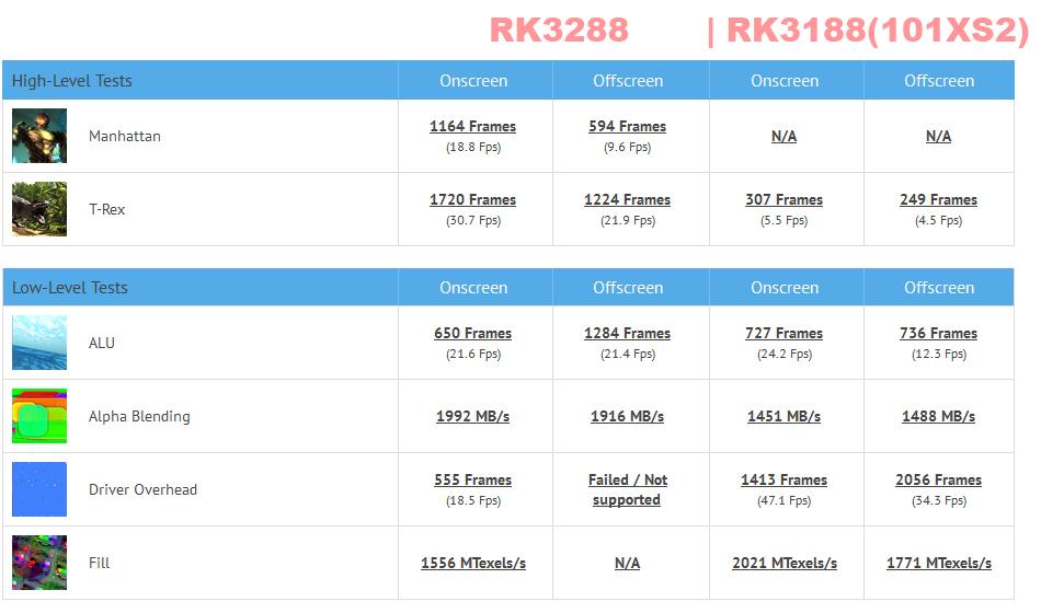 rk3288-rk3188-nowrmk