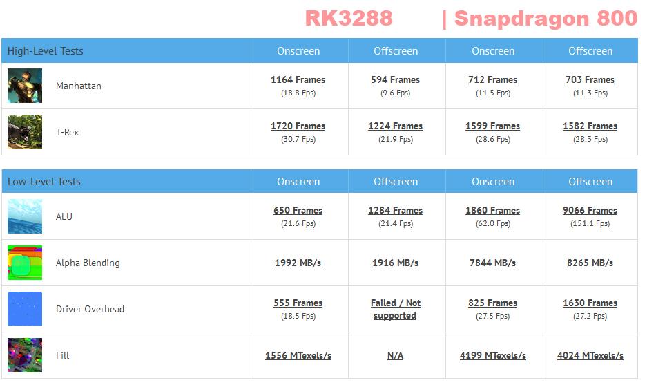rk3288-snapdragon-nowrmk